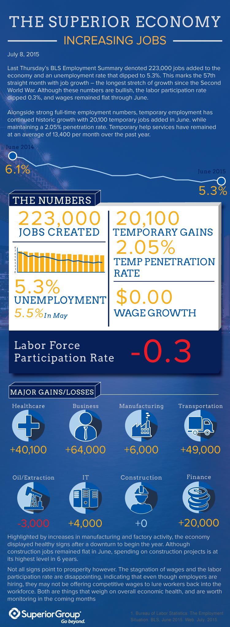 November 2015 Economic Update